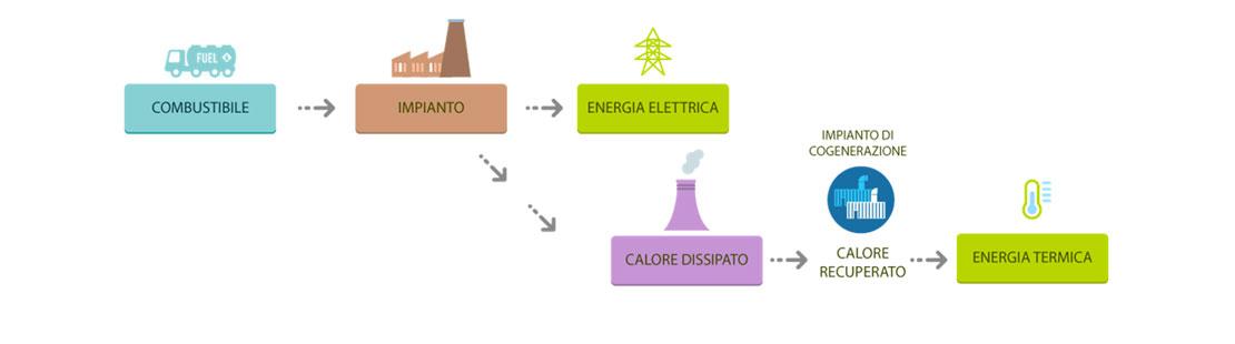 Impianti di cogenerazione Acqualuce Pavullo